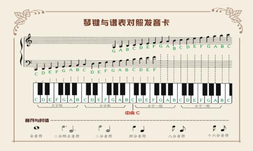 低音谱号五线谱-怎么样看钢琴五线谱 一